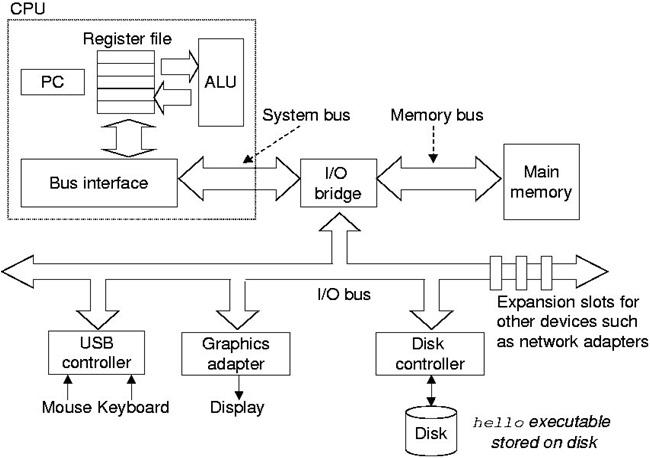 Desember 2010 back 2 campus laman 5 diatas merupakan block diagram dari sistem komputer ccuart Image collections